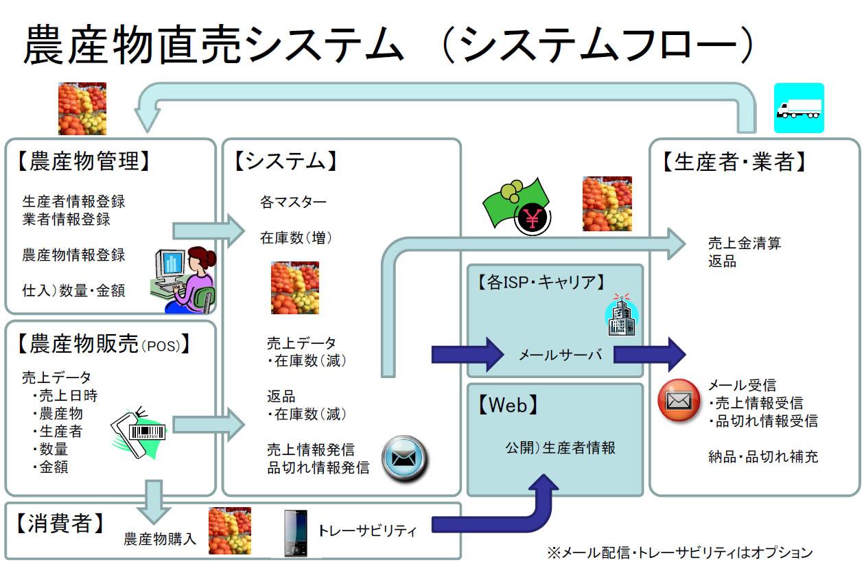 農産物直売システム システムフロー