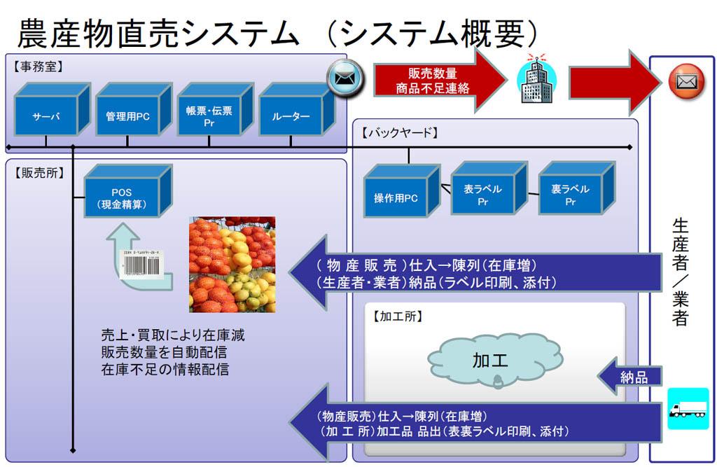 農産物直売システム システム概要